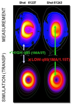 Distribution of fast ions with off-axis heating