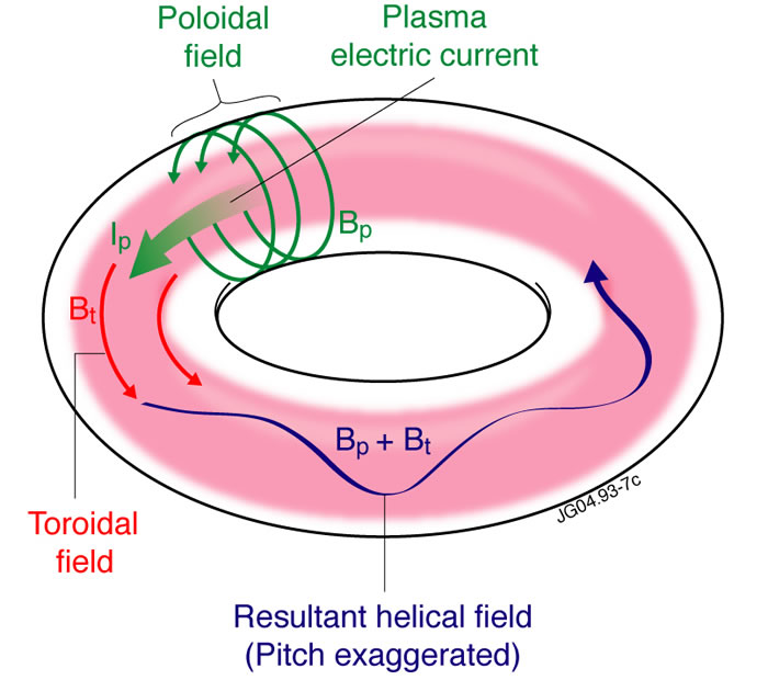 opinions on toroidal and poloidal