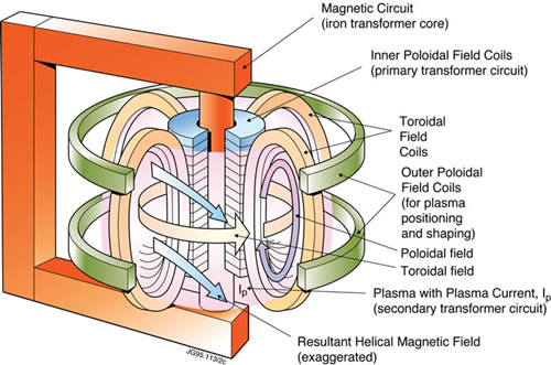 drawing of the magnetic field configuration at JET