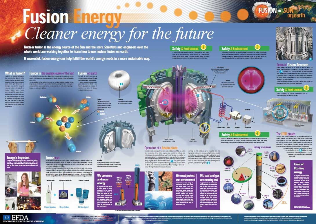 fusion is the future of energy essay