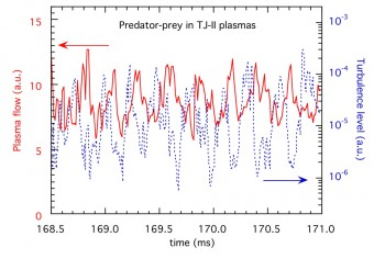 Data from the TJII stellarator showing oscillations in the turbulence, slightly ahead of oscillations in the flow.