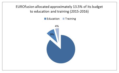 Approximately 13.5% of the EUROfusion budget was allocated to Education & Training activities in 2015-2016. In actual numbers it was 15.9M€, Education and 7.1M€, Training. Source: EUROfusion